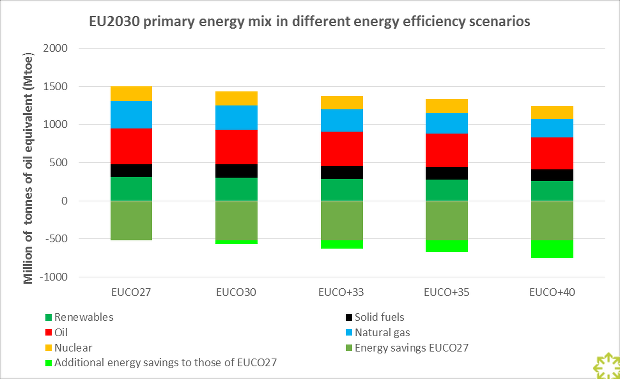 EU 2030 Primary Energy Mix in Different Energy Efficiency Scenarios