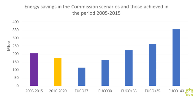 Source: 2016 impact assessment related to the Energy Efficiency Directive