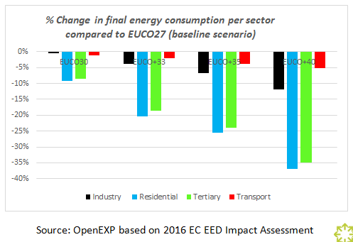 Change in final energy consumption per sector compared to EUCO27 (baseline scenario)